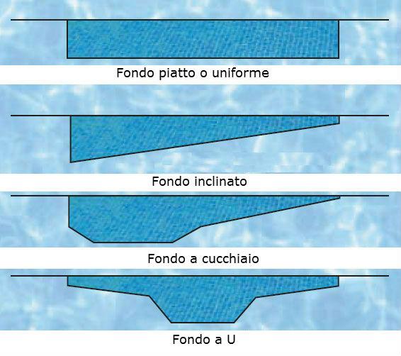 Profondit ideale della piscina e tipi di fondali - Dimensioni piscina ...
