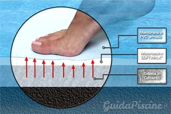 Il rivestimento soffice per una dolce camminata in piscina - Materassini per piscina ...